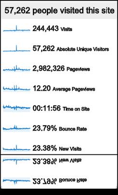 Year One Statistics